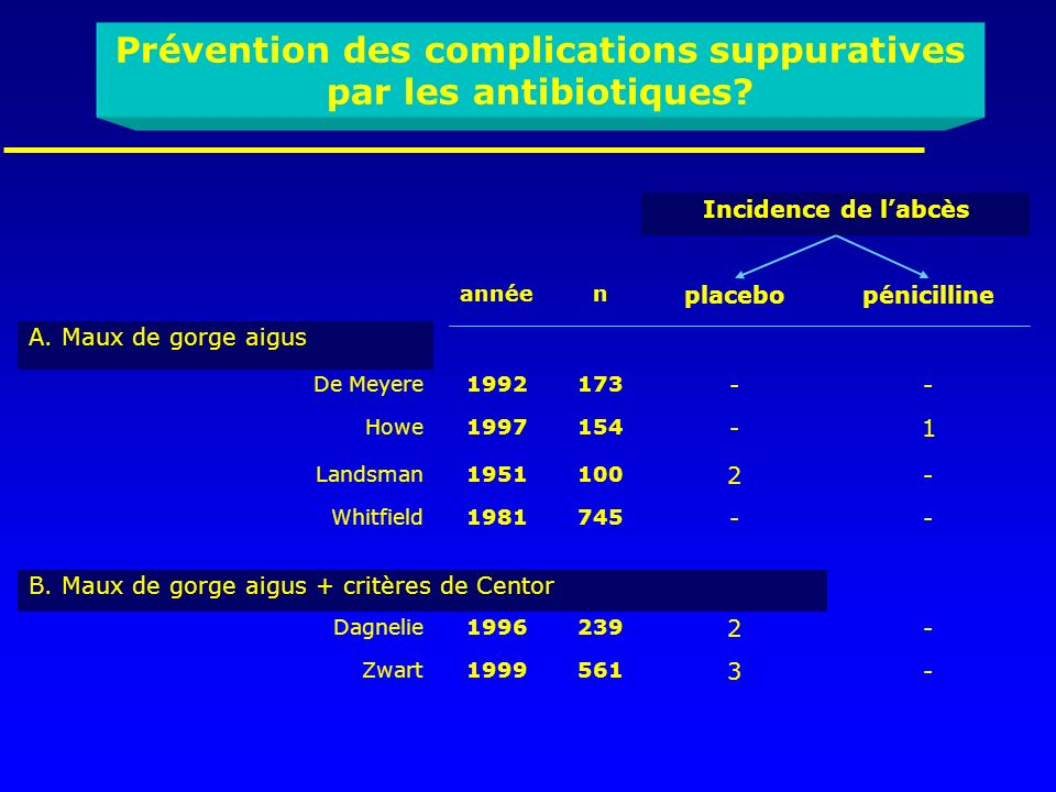 Prévention des complications suppuratives par les antibiotiques