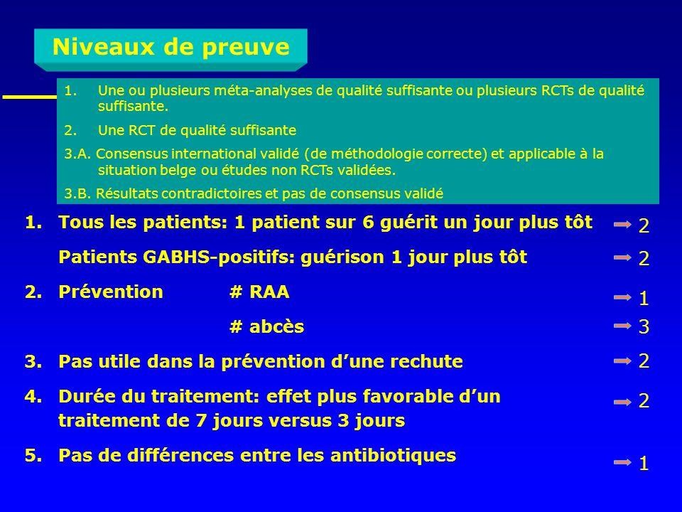 Niveaux de preuveUne ou plusieurs méta-analyses de qualité suffisante ou plusieurs RCTs de qualité suffisante.