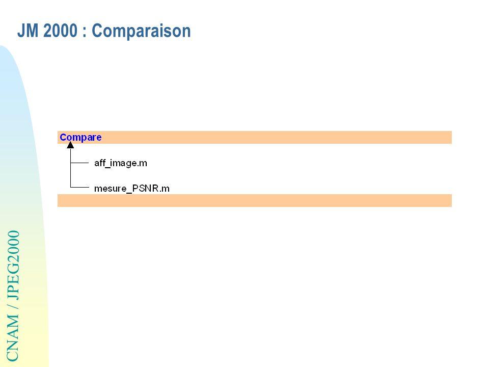 JM 2000 : Comparaison