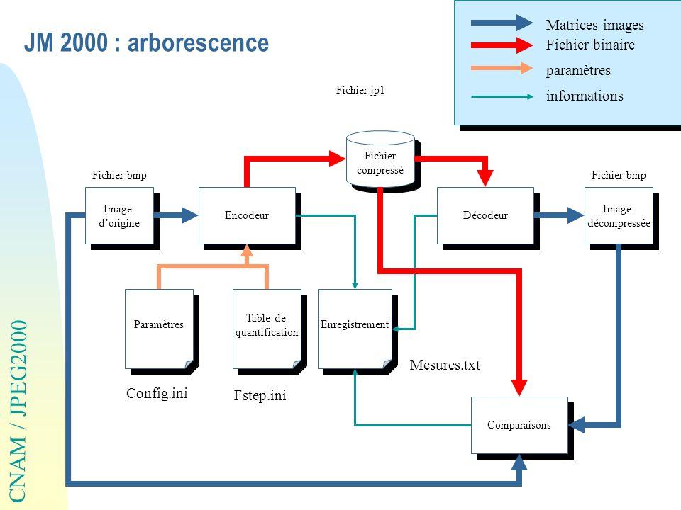 JM 2000 : arborescence Matrices images Fichier binaire paramètres