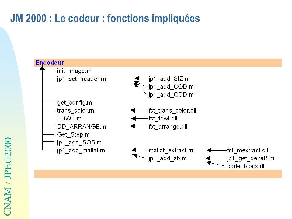JM 2000 : Le codeur : fonctions impliquées
