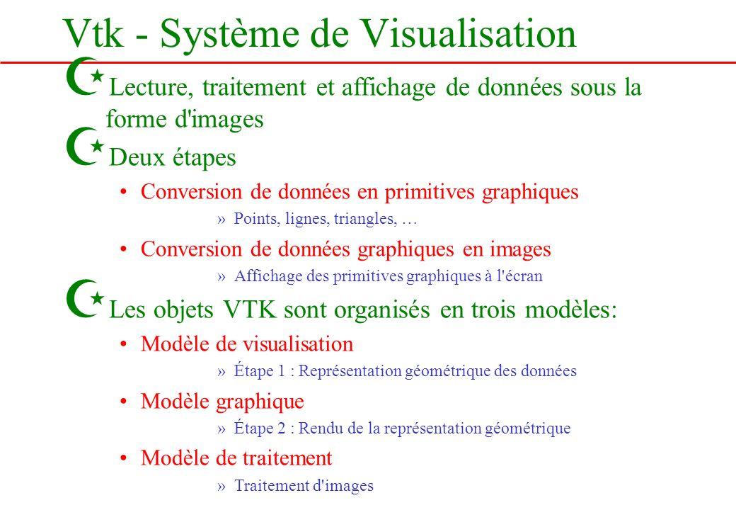 Vtk - Système de Visualisation