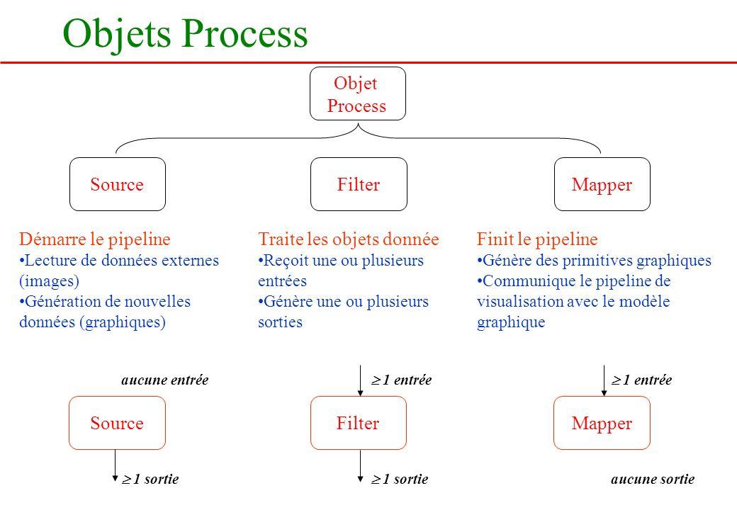 Objets Process Objet Process Source Filter Mapper Démarre le pipeline