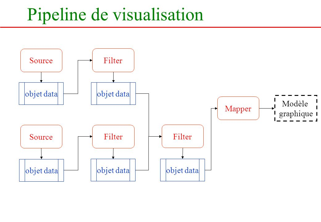 Pipeline de visualisation