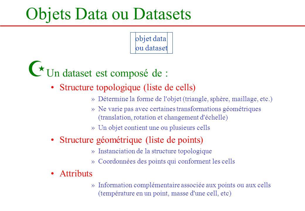 Objets Data ou Datasets