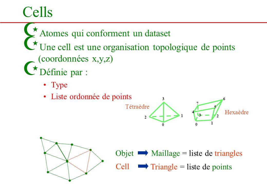 Cells Atomes qui conforment un dataset