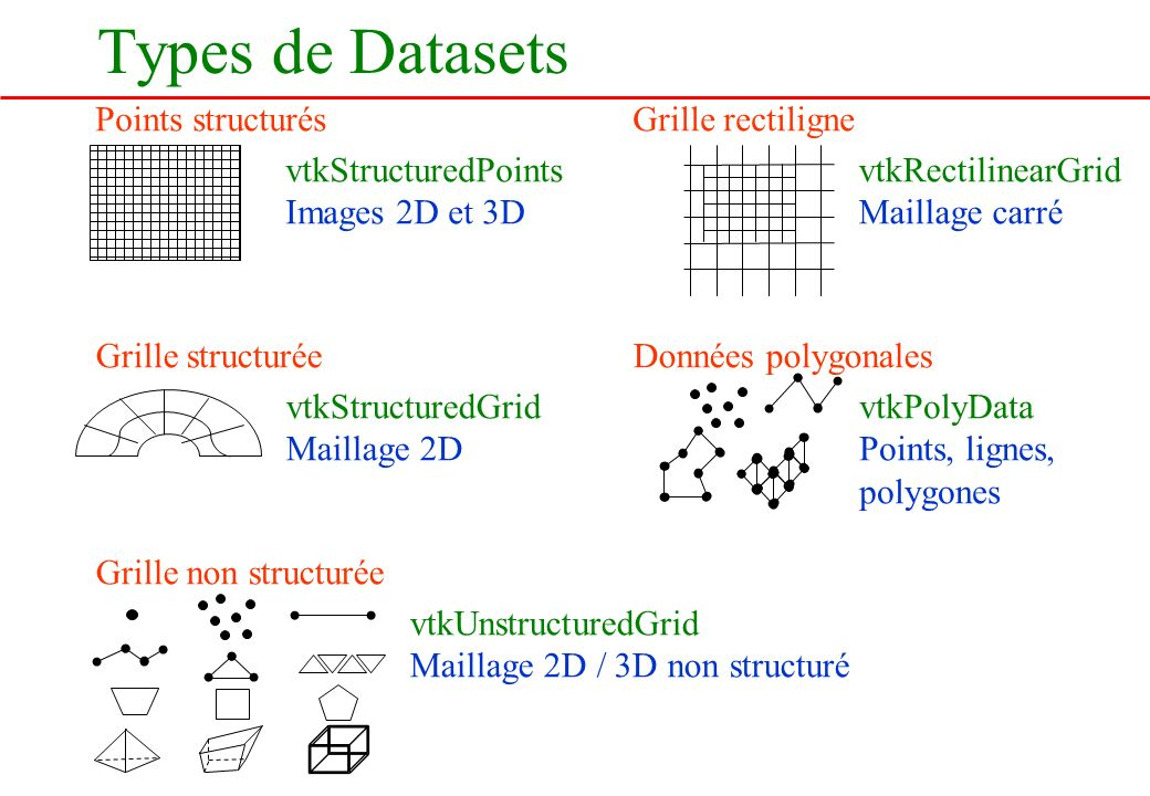 Types de Datasets Points structurés Grille rectiligne
