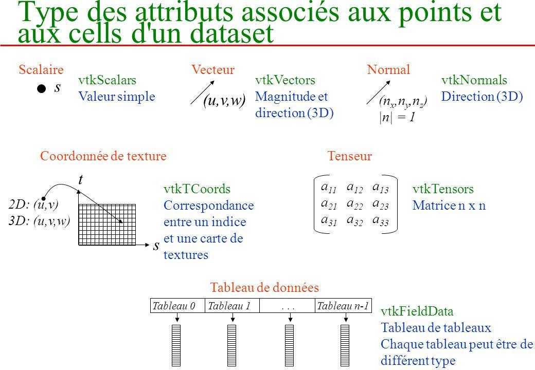 Type des attributs associés aux points et aux cells d un dataset