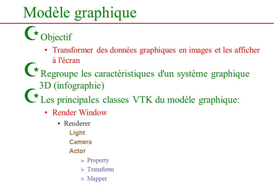 Modèle graphique Objectif
