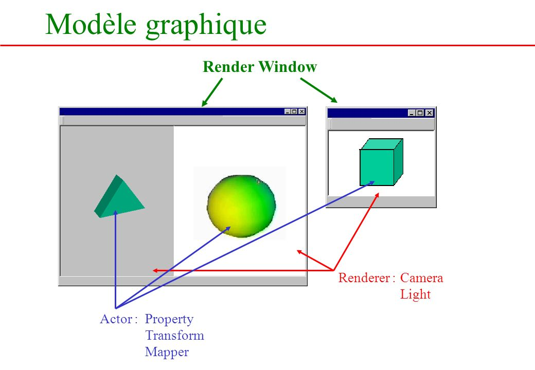 Modèle graphique Render Window Renderer : Camera Light Actor :