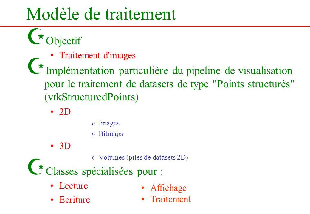 Modèle de traitement Objectif