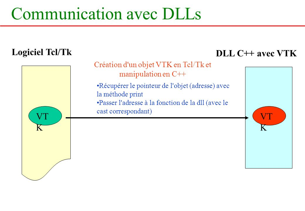 Communication avec DLLs