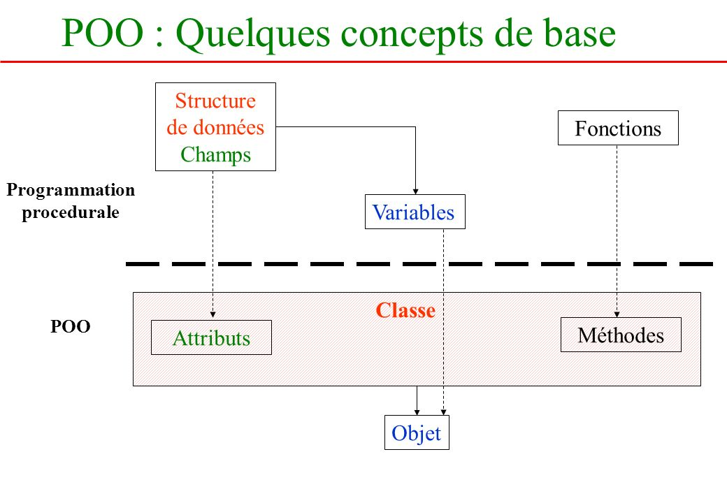 POO : Quelques concepts de base