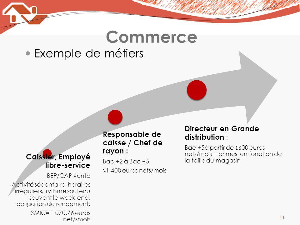 Commerce Exemple de métiers Caissier, Employé libre-service