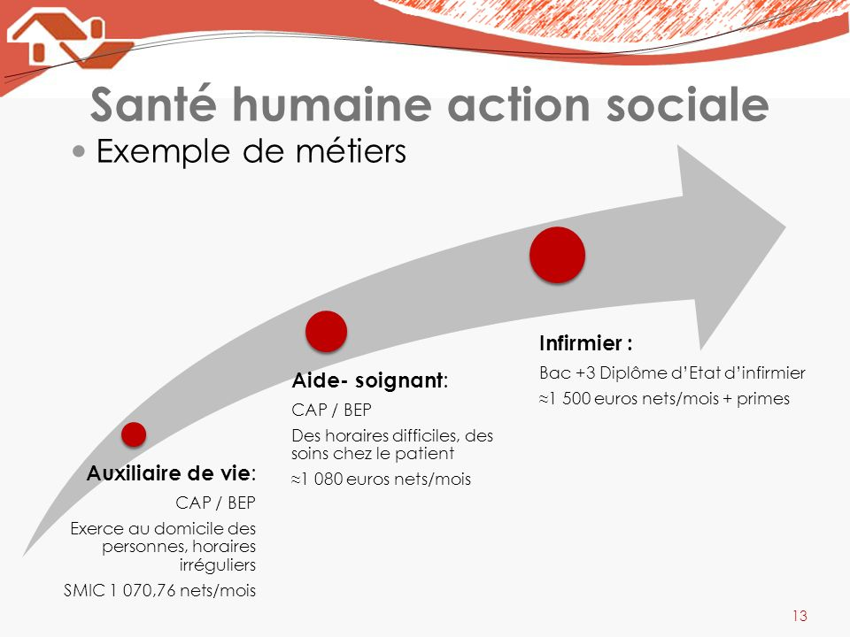 Santé humaine action sociale