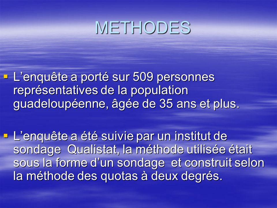 METHODES L'enquête a porté sur 509 personnes représentatives de la population guadeloupéenne, âgée de 35 ans et plus.