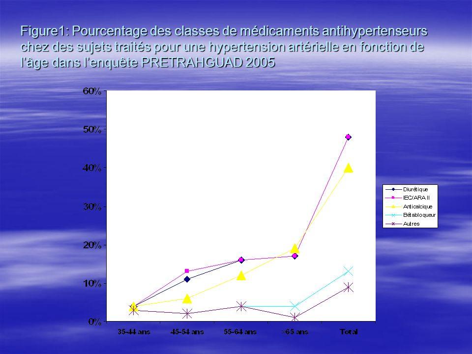 Figure1: Pourcentage des classes de médicaments antihypertenseurs chez des sujets traités pour une hypertension artérielle en fonction de l'âge dans l'enquête PRETRAHGUAD 2005