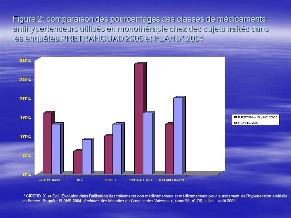 Figure 2: comparaison des pourcentages des classes de médicaments antihypertenseurs utilisés en monothérapie chez des sujets traités dans les enquêtes PRETRAHGUAD 2005 et FLAHS* 2004