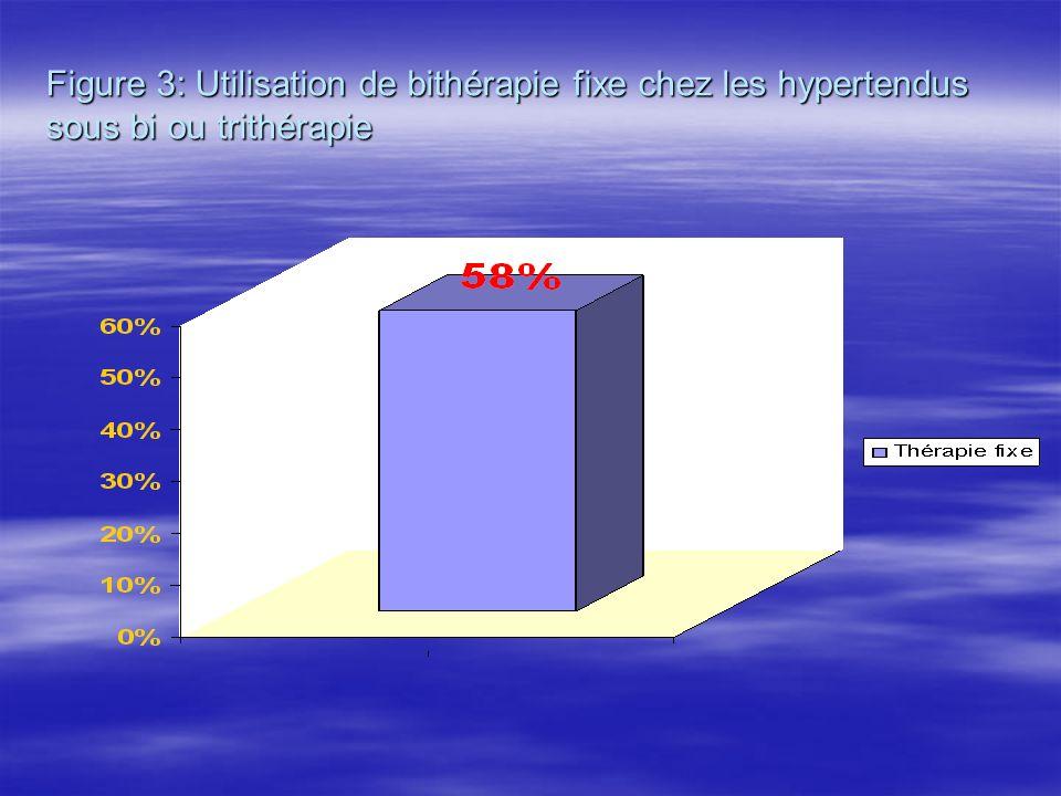 Figure 3: Utilisation de bithérapie fixe chez les hypertendus sous bi ou trithérapie