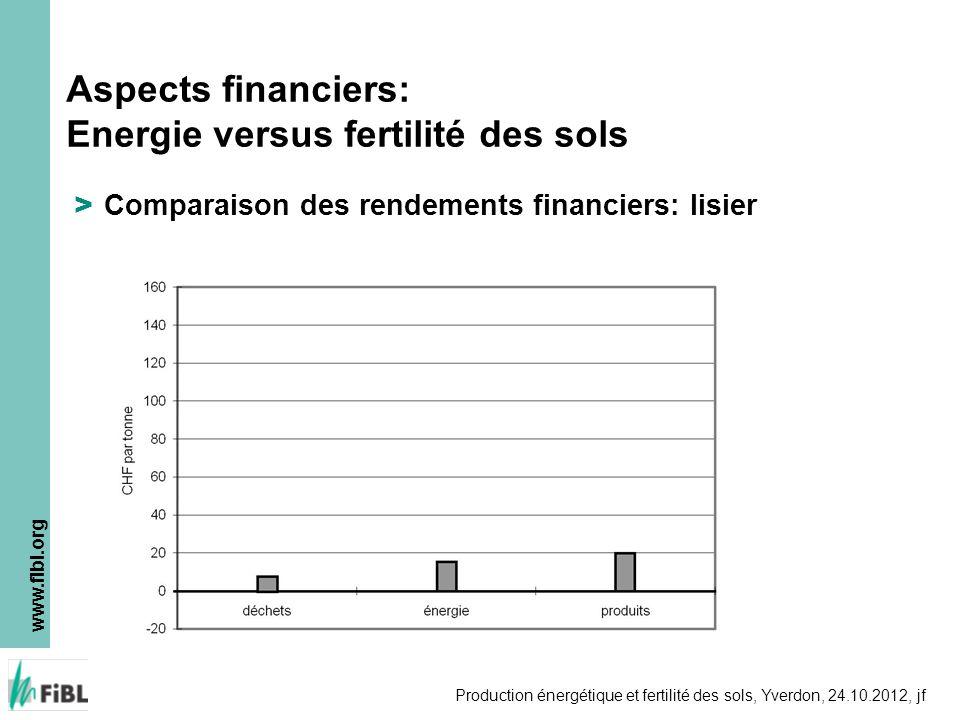 Aspects financiers: Energie versus fertilité des sols