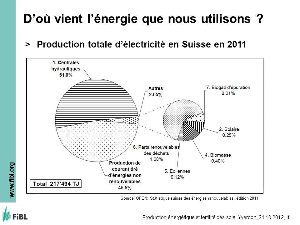 D'où vient l'énergie que nous utilisons