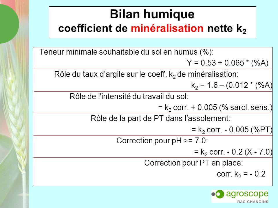 Bilan humique coefficient de minéralisation nette k2