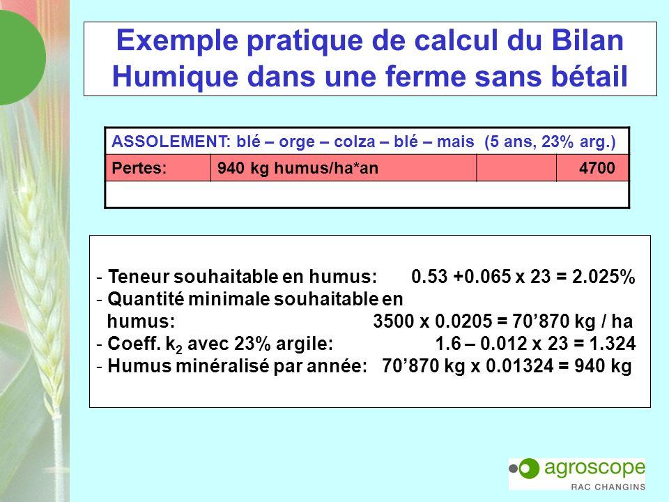 Exemple pratique de calcul du Bilan Humique dans une ferme sans bétail