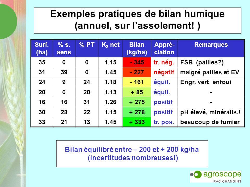 Exemples pratiques de bilan humique (annuel, sur l'assolement! )