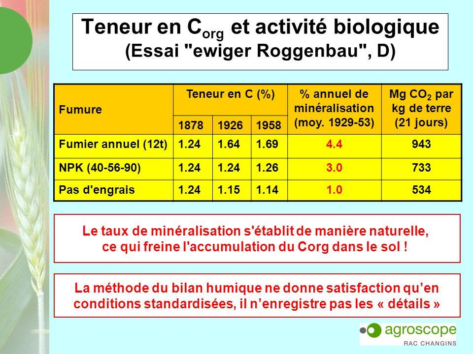 Teneur en Corg et activité biologique (Essai ewiger Roggenbau , D)