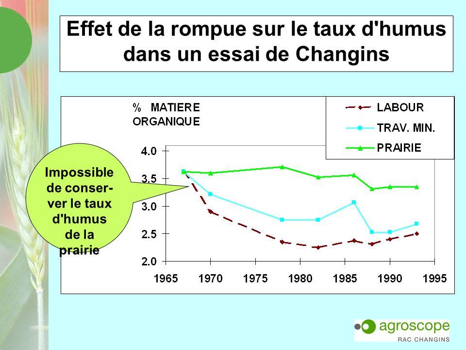 Effet de la rompue sur le taux d humus dans un essai de Changins