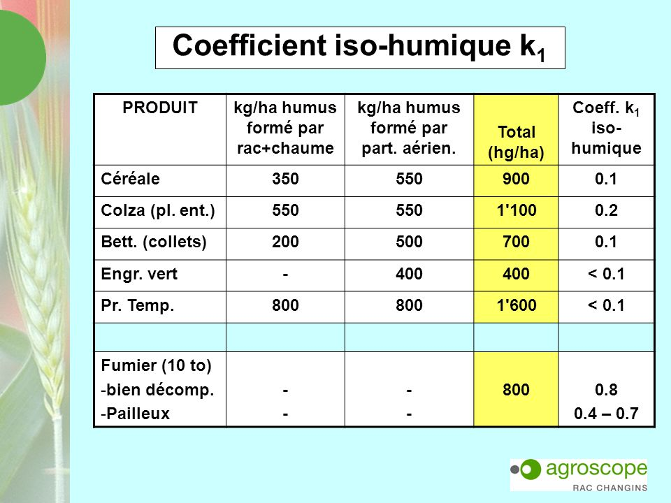 Coefficient iso-humique k1