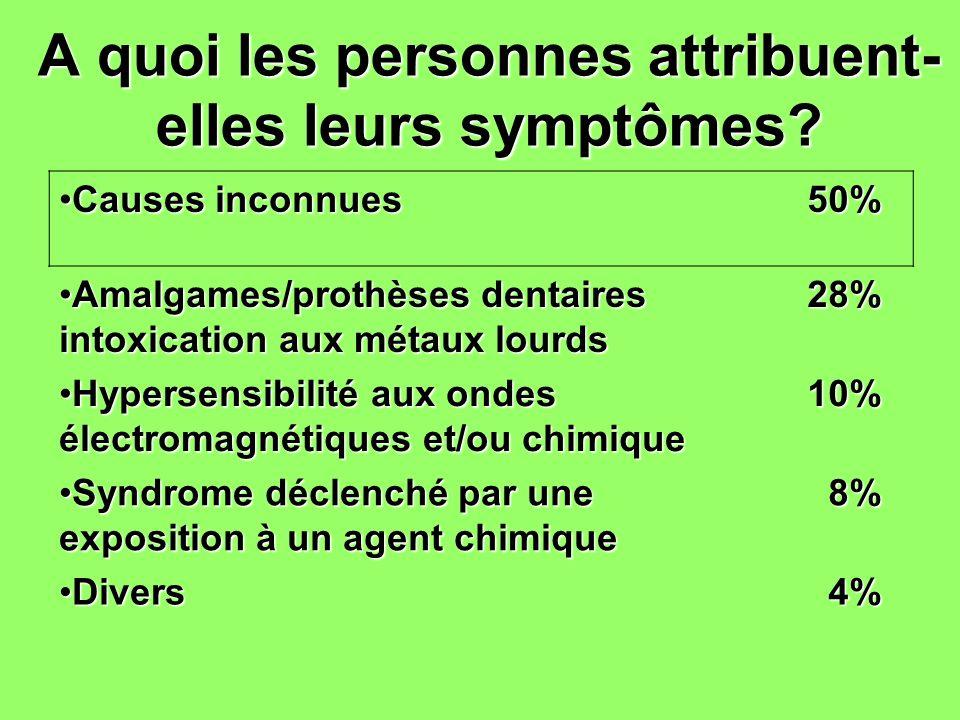 A quoi les personnes attribuent-elles leurs symptômes