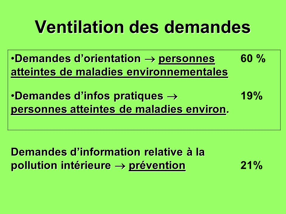 Ventilation des demandes