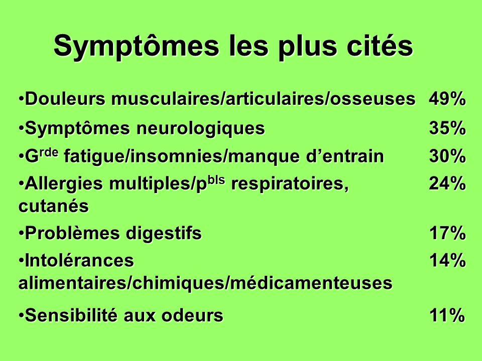 Symptômes les plus cités