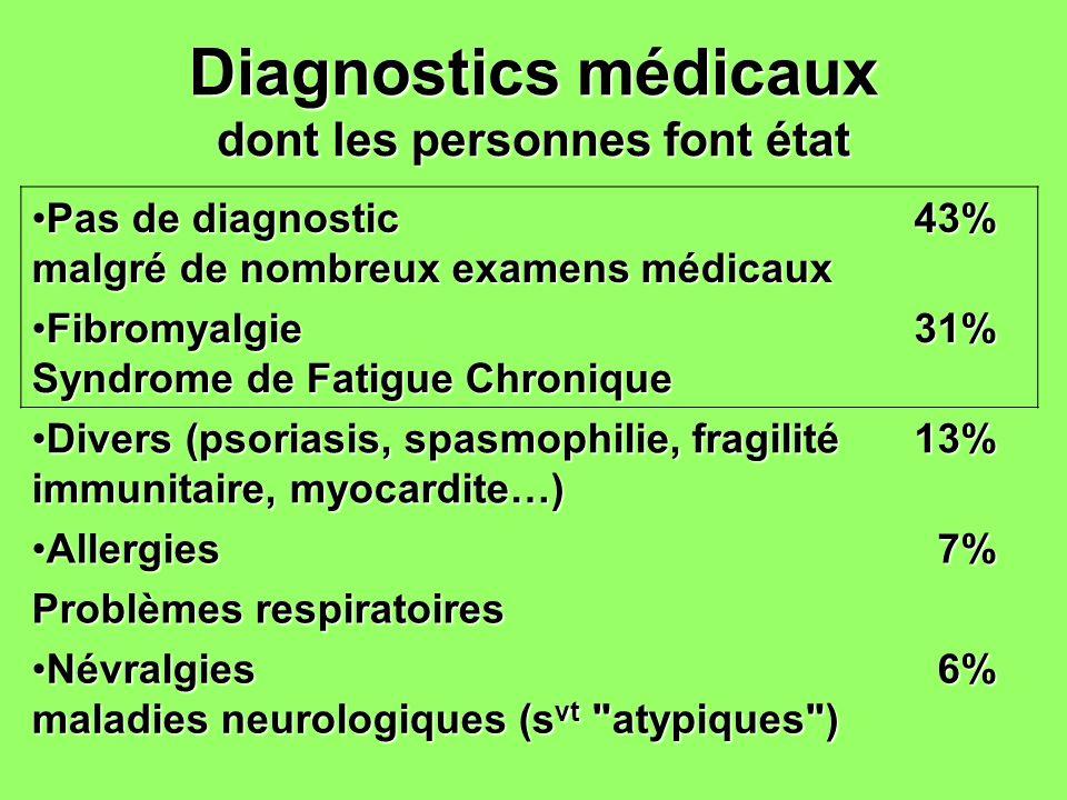 Diagnostics médicaux dont les personnes font état