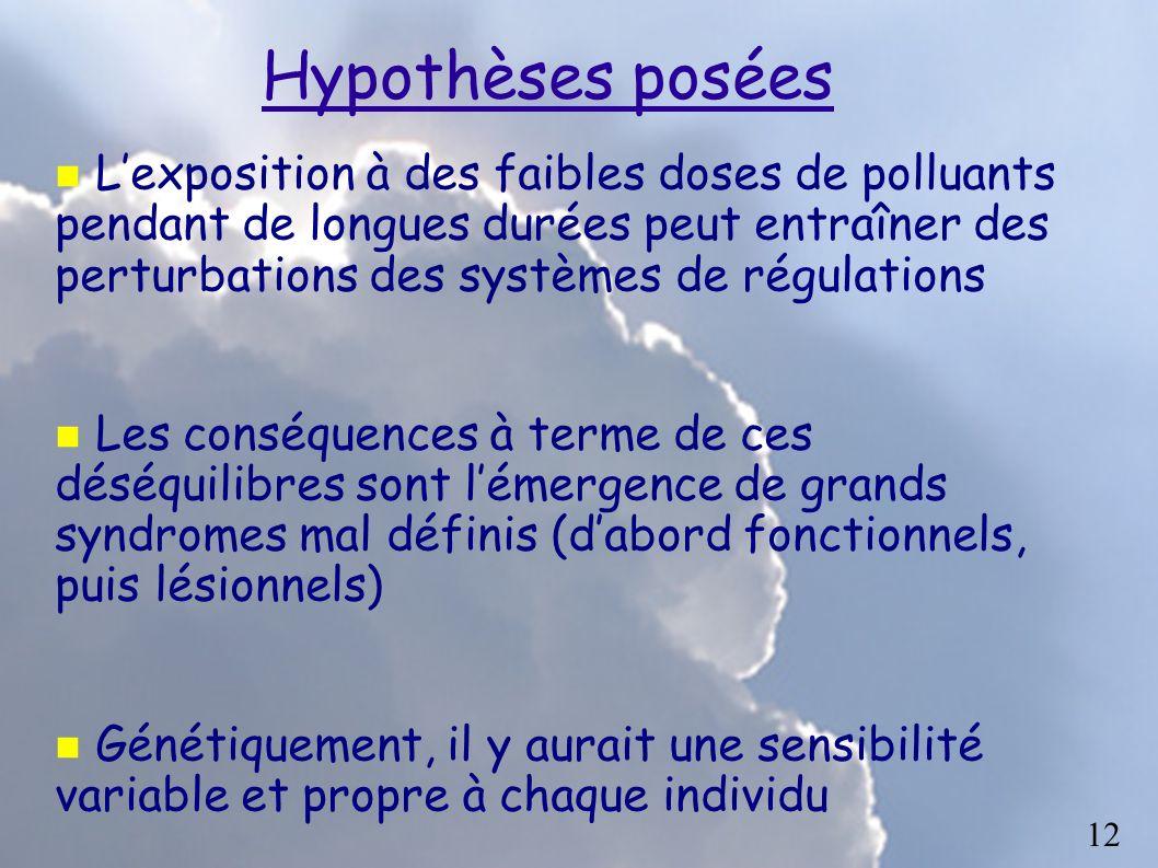 Hypothèses posées