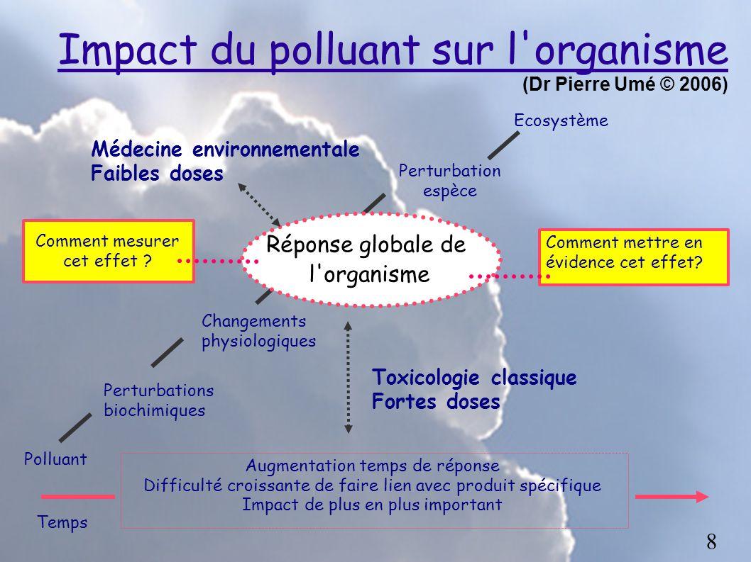 Impact du polluant sur l organisme (Dr Pierre Umé © 2006)