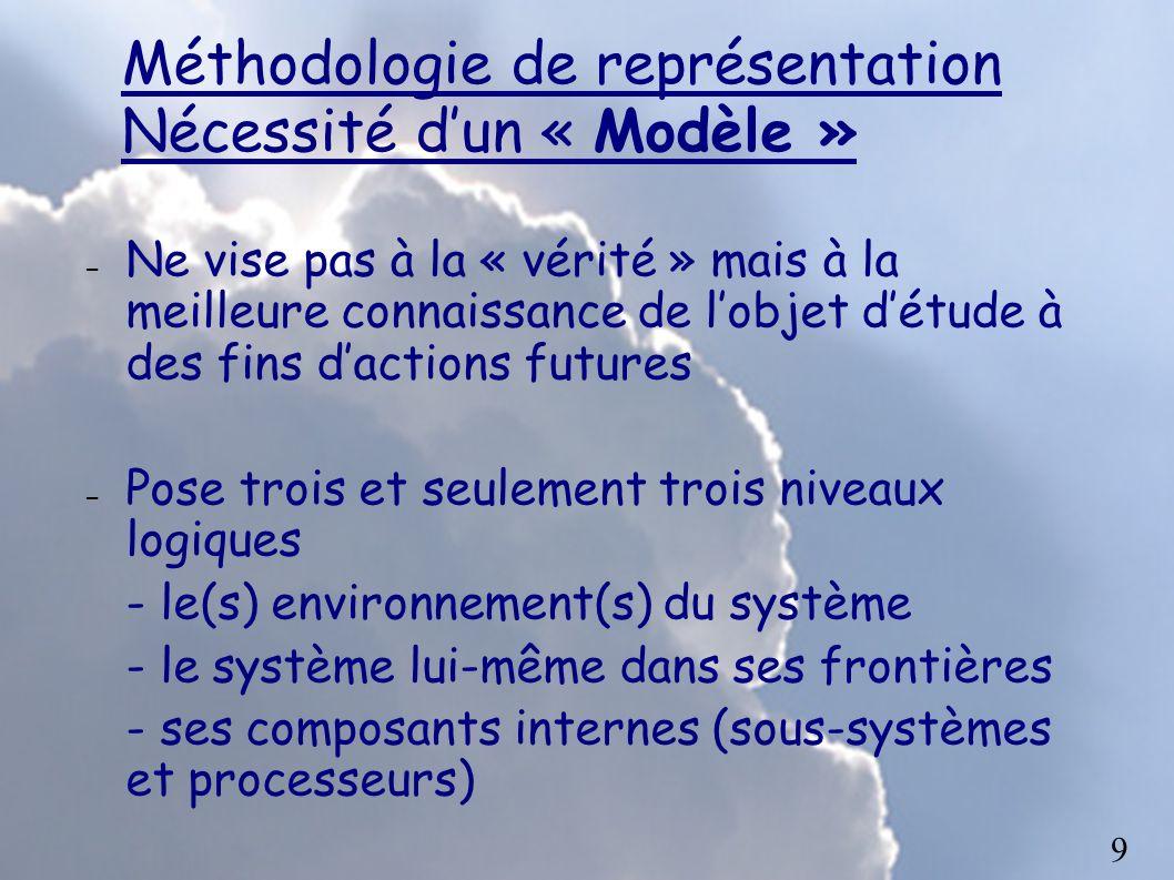 Méthodologie de représentation Nécessité d'un « Modèle »