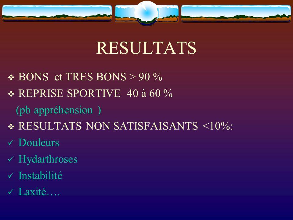 RESULTATS BONS et TRES BONS > 90 % REPRISE SPORTIVE 40 à 60 %