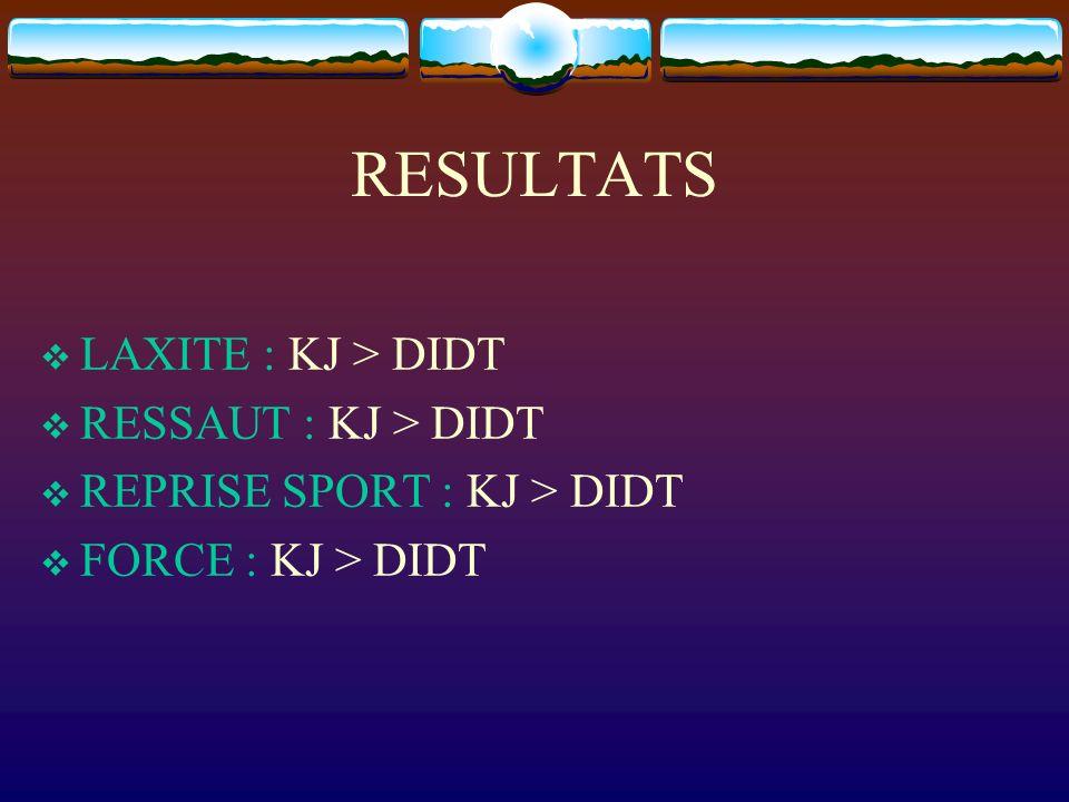 RESULTATS LAXITE : KJ > DIDT RESSAUT : KJ > DIDT