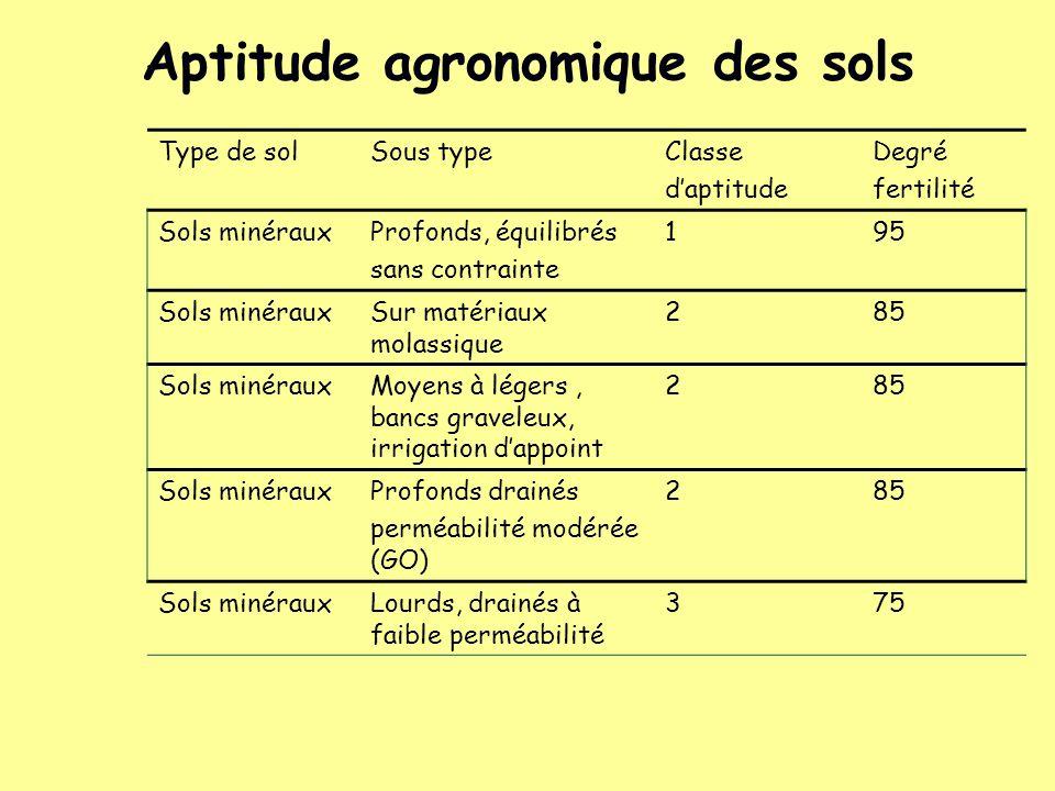 Aptitude agronomique des sols