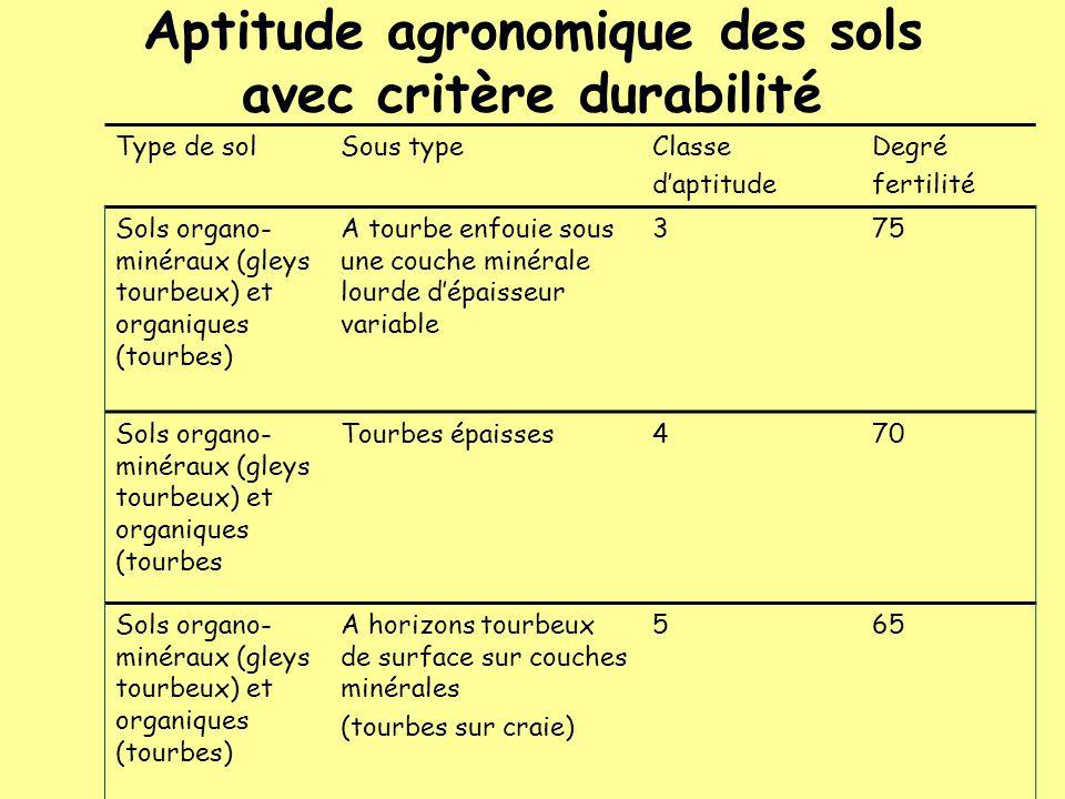 Aptitude agronomique des sols avec critère durabilité