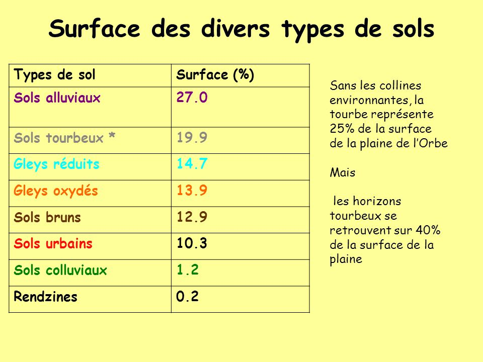Surface des divers types de sols