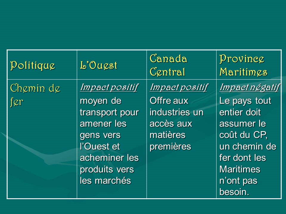 Politique L'Ouest Canada Central Province Maritimes Chemin de fer