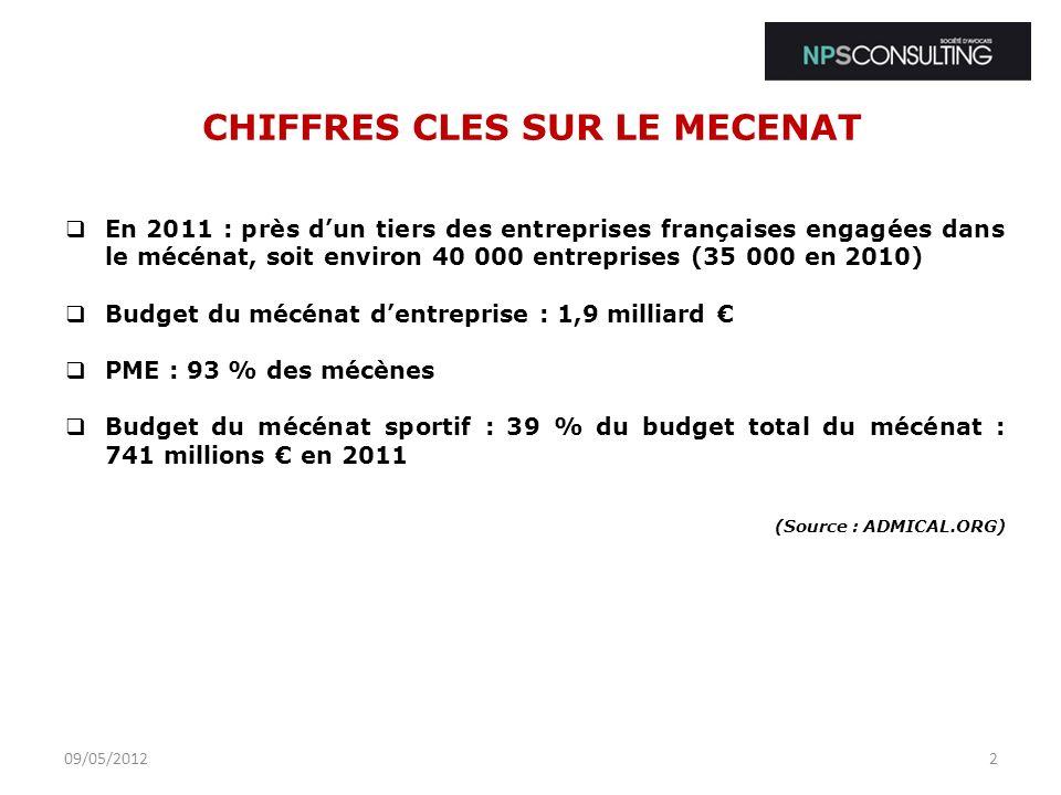 CHIFFRES CLES SUR LE MECENAT