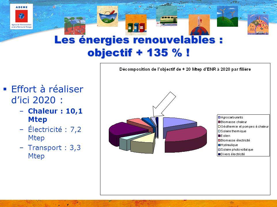 Les énergies renouvelables : objectif + 135 % !