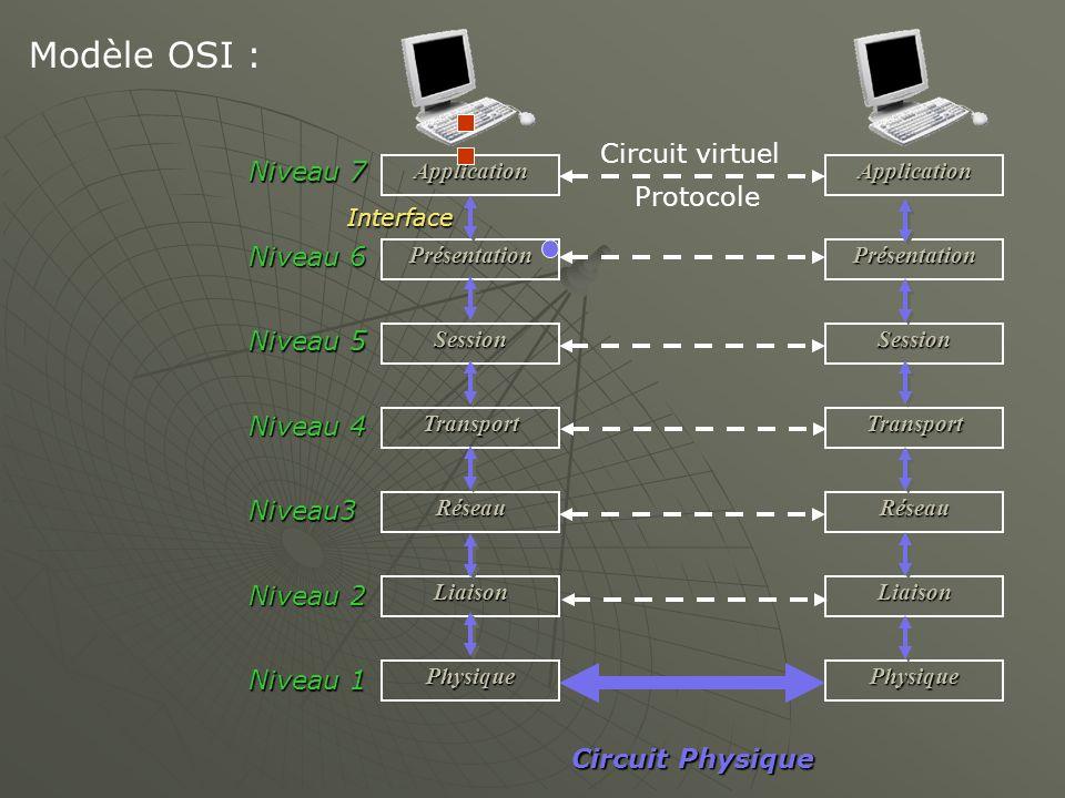 Modèle OSI : Circuit virtuel Niveau 7 Protocole Niveau 6 Niveau 5