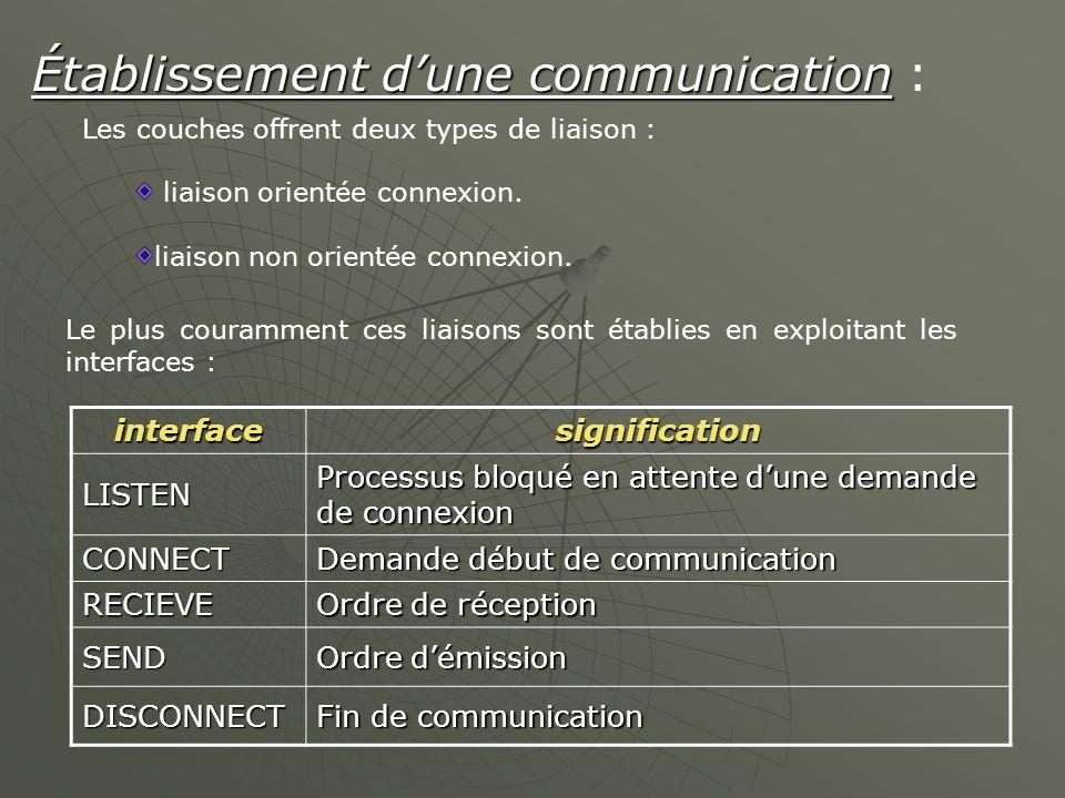 Établissement d'une communication :