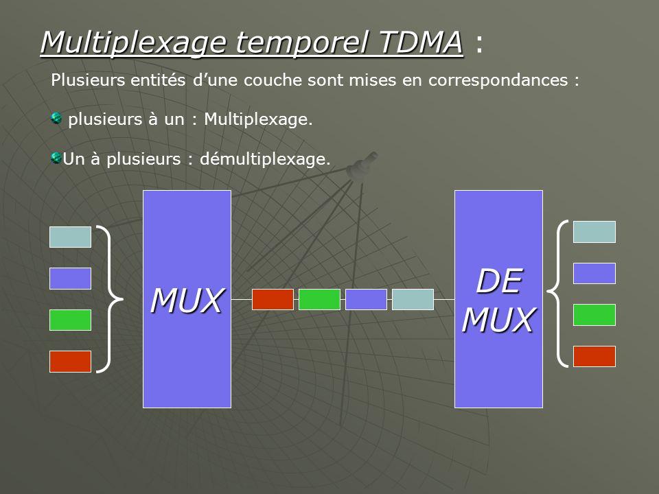 DE MUX MUX Multiplexage temporel TDMA :