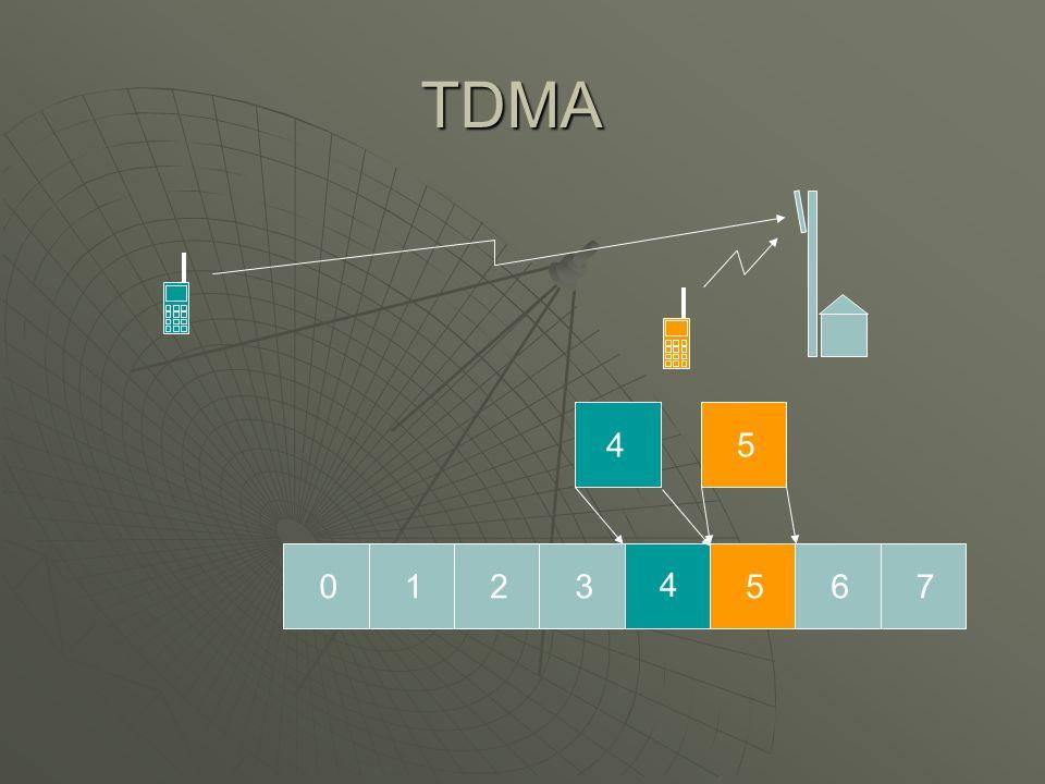 TDMA 4 5 1 2 3 4 5 6 7